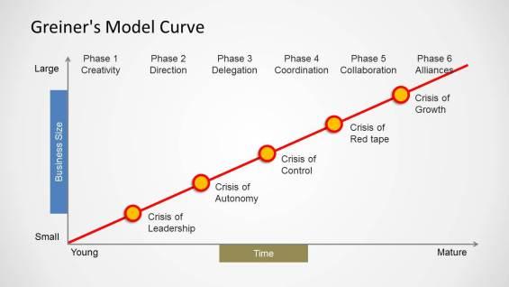 greiner-model